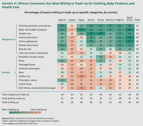 Les milles et un visages du consommateur africain.